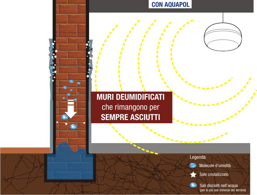 Eliminazione dell'umidità di risalita con Aquapol