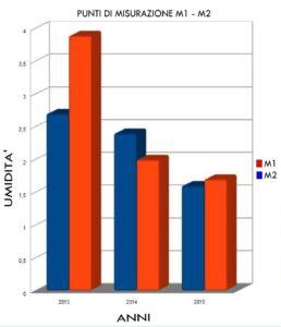 grafico umidità di risalita