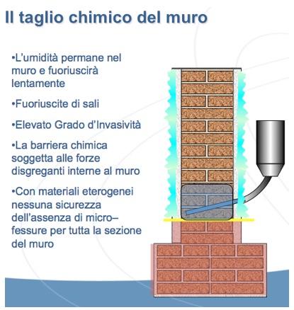 schema taglio chimico del muro