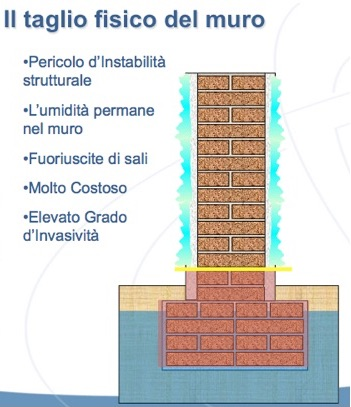 taglio fisico muro per eliminare umidità di risalita